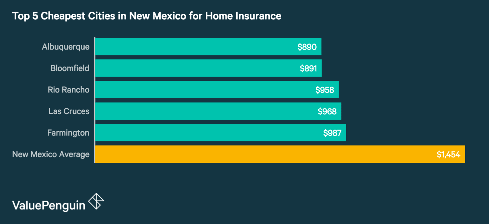 Top 5 Cheapest Cities in New Mexico for Homeowners Insurance
