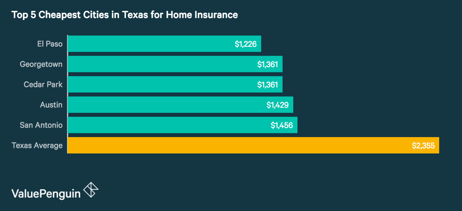 Car And Home Insurance Comparison