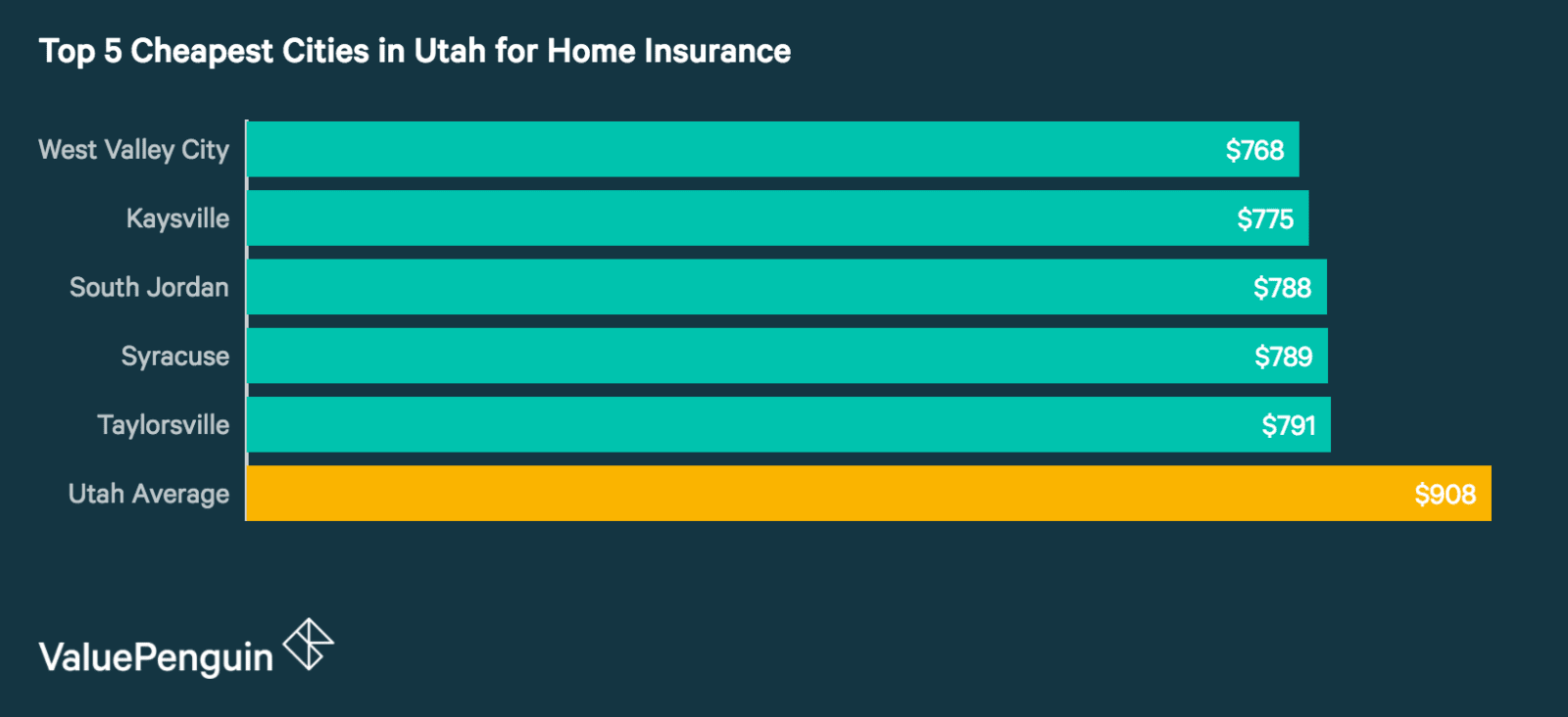 Top 5 Cheapest Cities in Utah for Homeowners Insurance