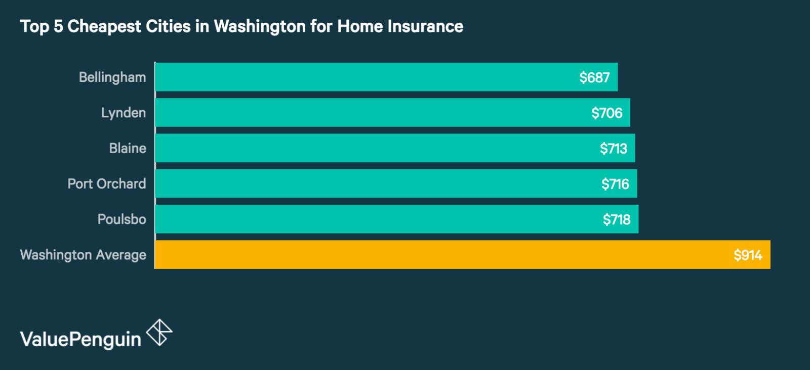 Top 5 Cheapest Cities in Washington for Homeowners Insurance