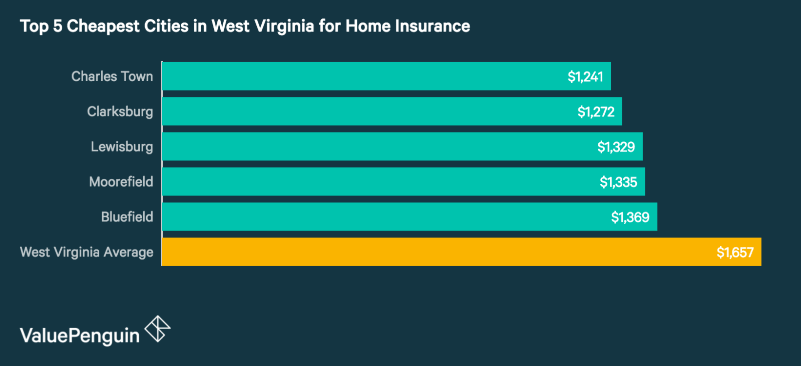 Top 5 Cheapest Cities in West Virginia for Homeowners Insurance