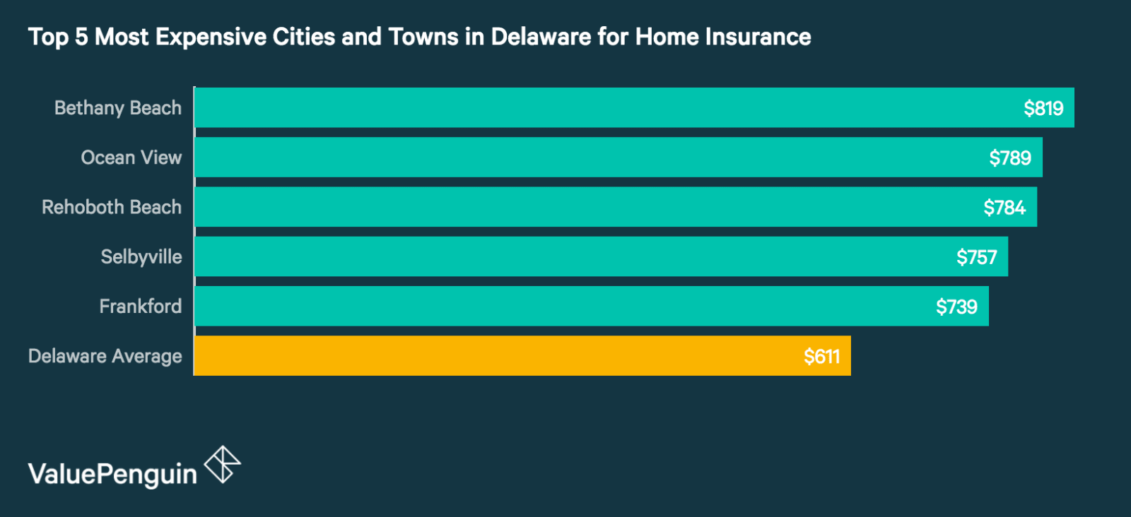 Top 5 Most Expensive Cities and Towns in Delaware for Homeowners Insurance