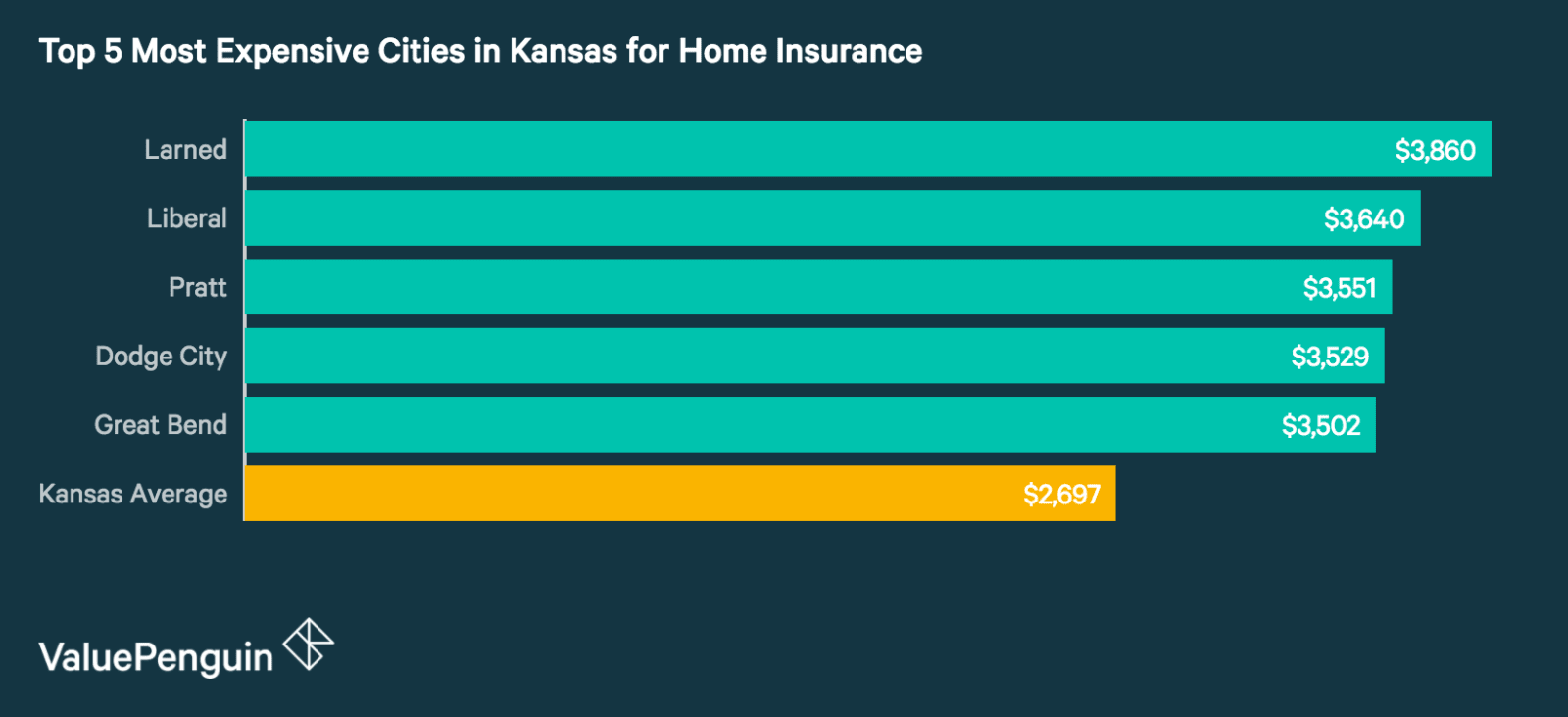 Top 5 Most Expensive Cities in Kansas for Homeowners Insurance