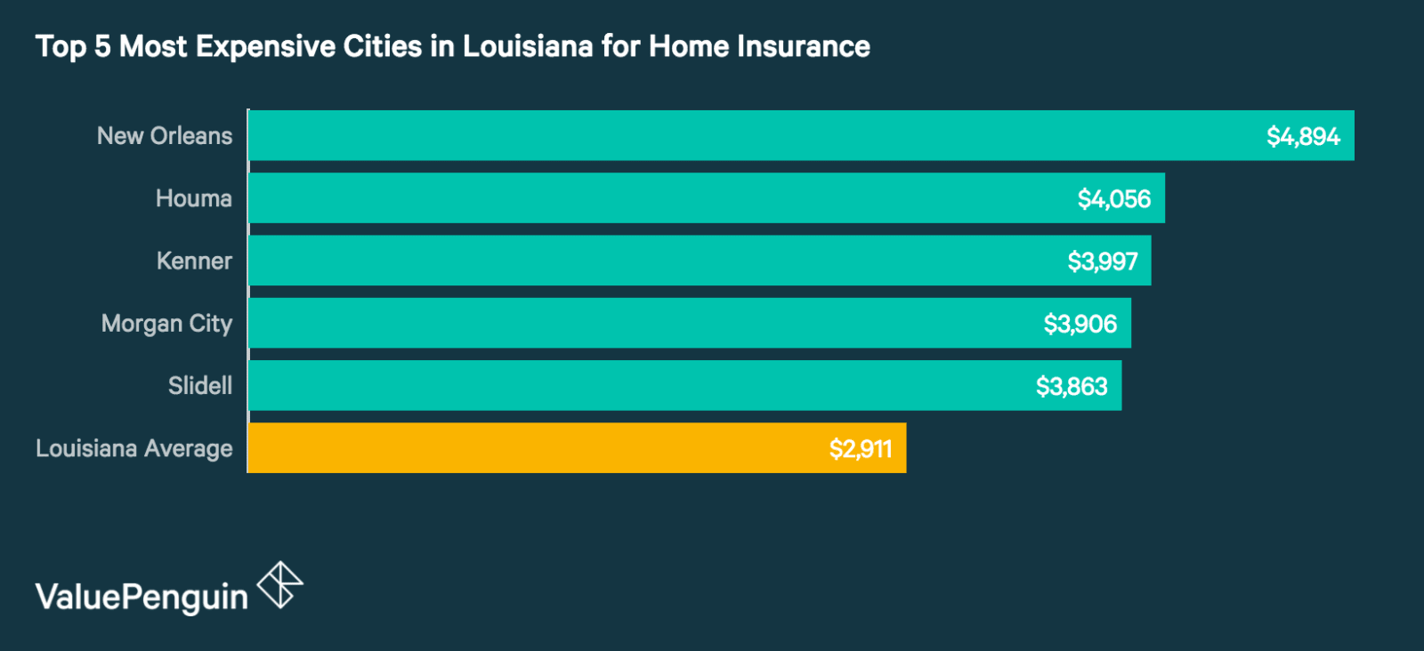 Top 5 Most Expensive Cities in Louisiana for Homeowners Insurance
