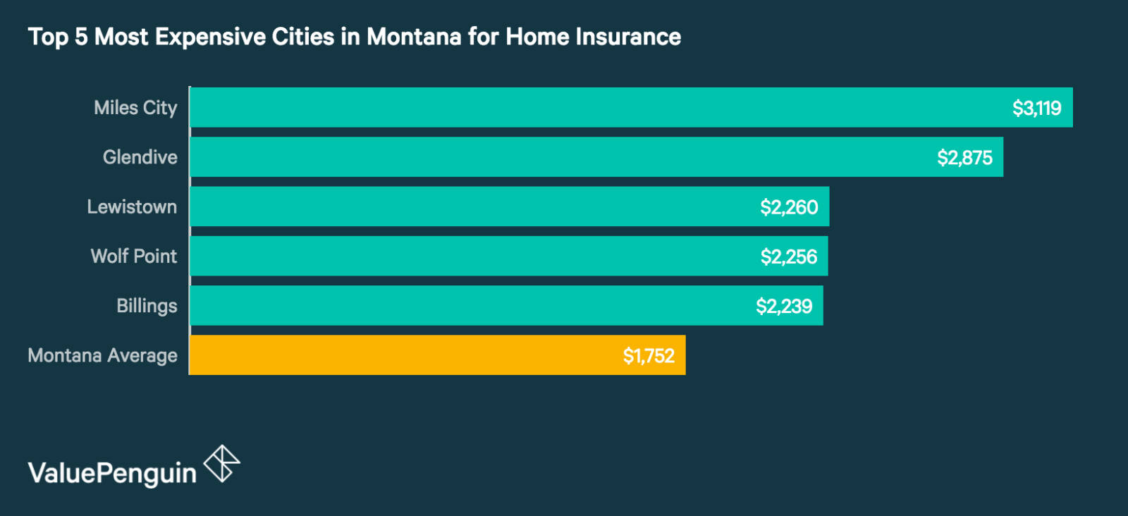 Top 5 Most Expensive Cities in Montana for Homeowners Insurance