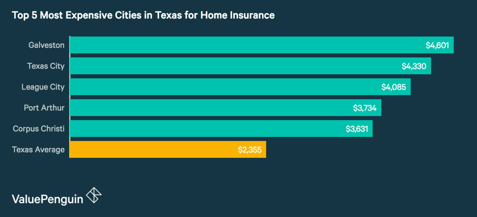 Top 5 Most Expensive Cities in Texas for Homeowners Insurance