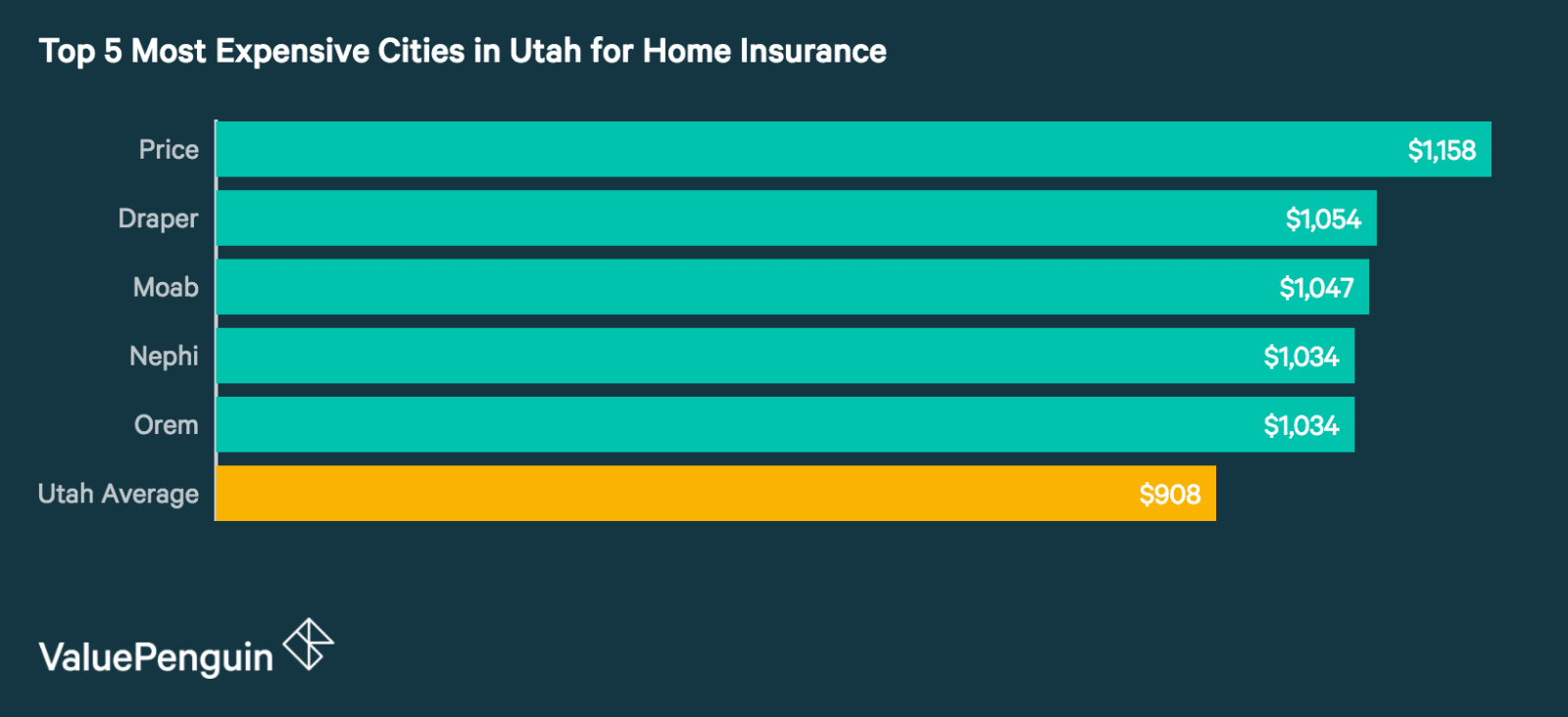 Top 5 Most Expensive Cities in Utah for Homeowners Insurance