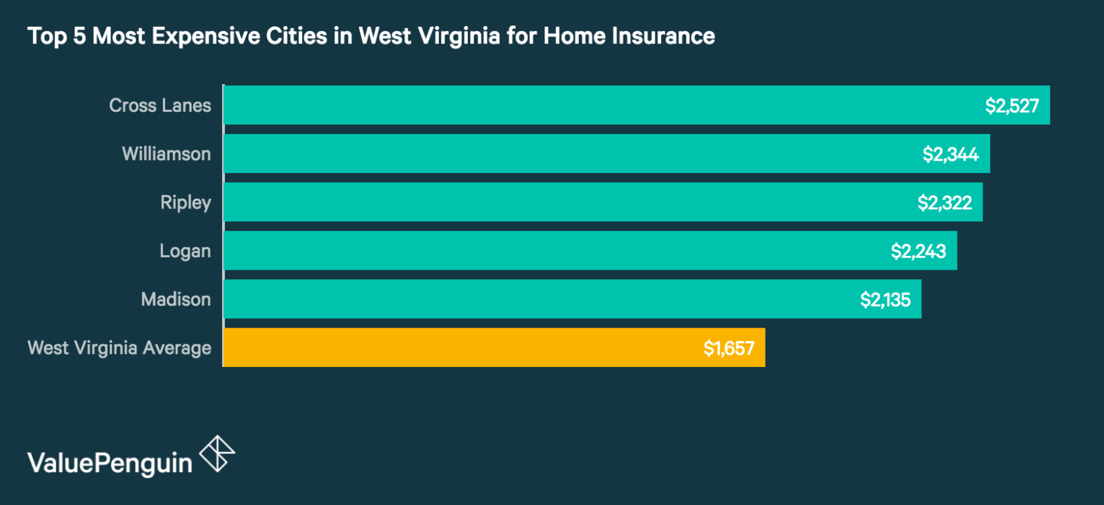 Who Has the Cheapest Homeowners Insurance Quotes in West Virginia ...