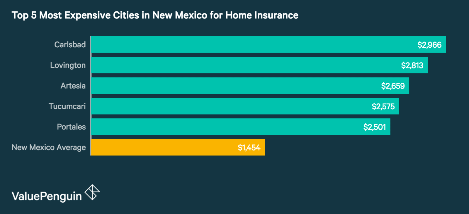Top 5 Most Expensive Cities in New Mexico for Homeowners Insurance
