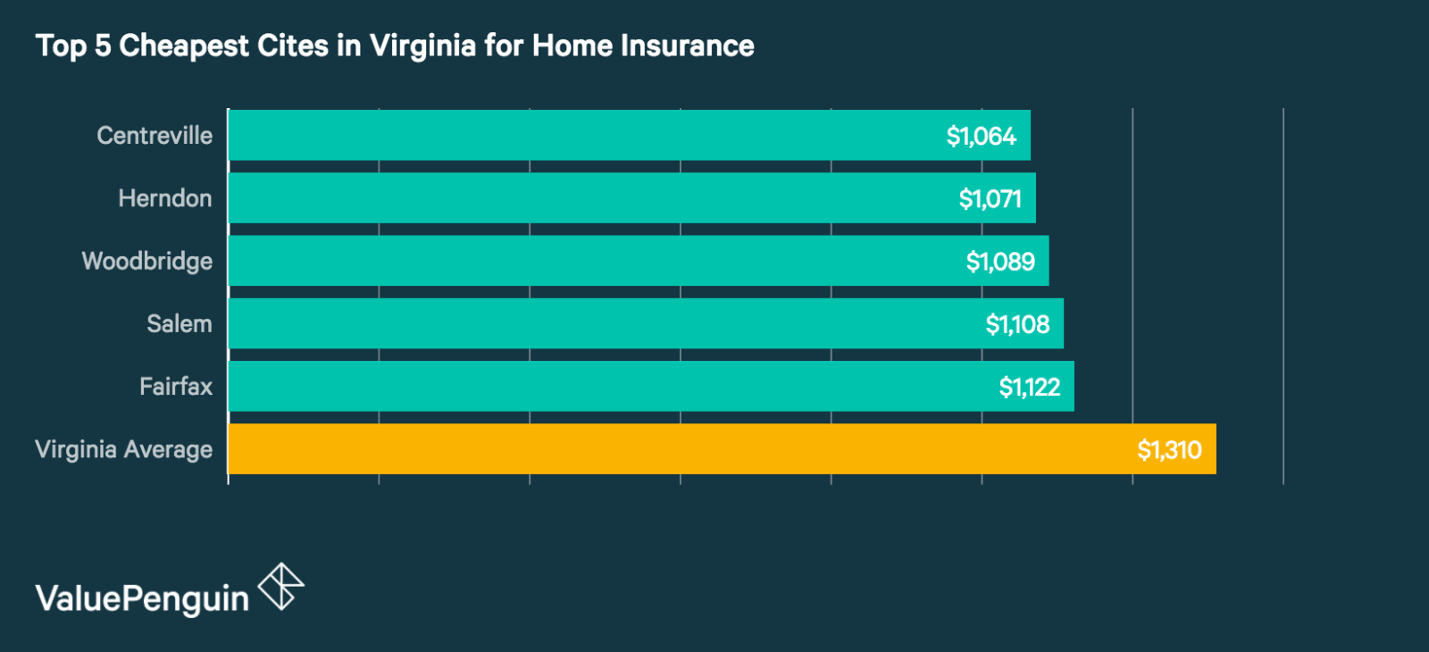 Top 5 best cities in Virginia for Homeowners Insurance