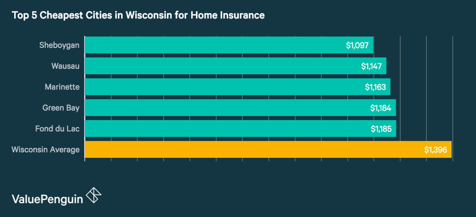 Top 5 Best Cities in Wisconsin for Homeowners Insurance