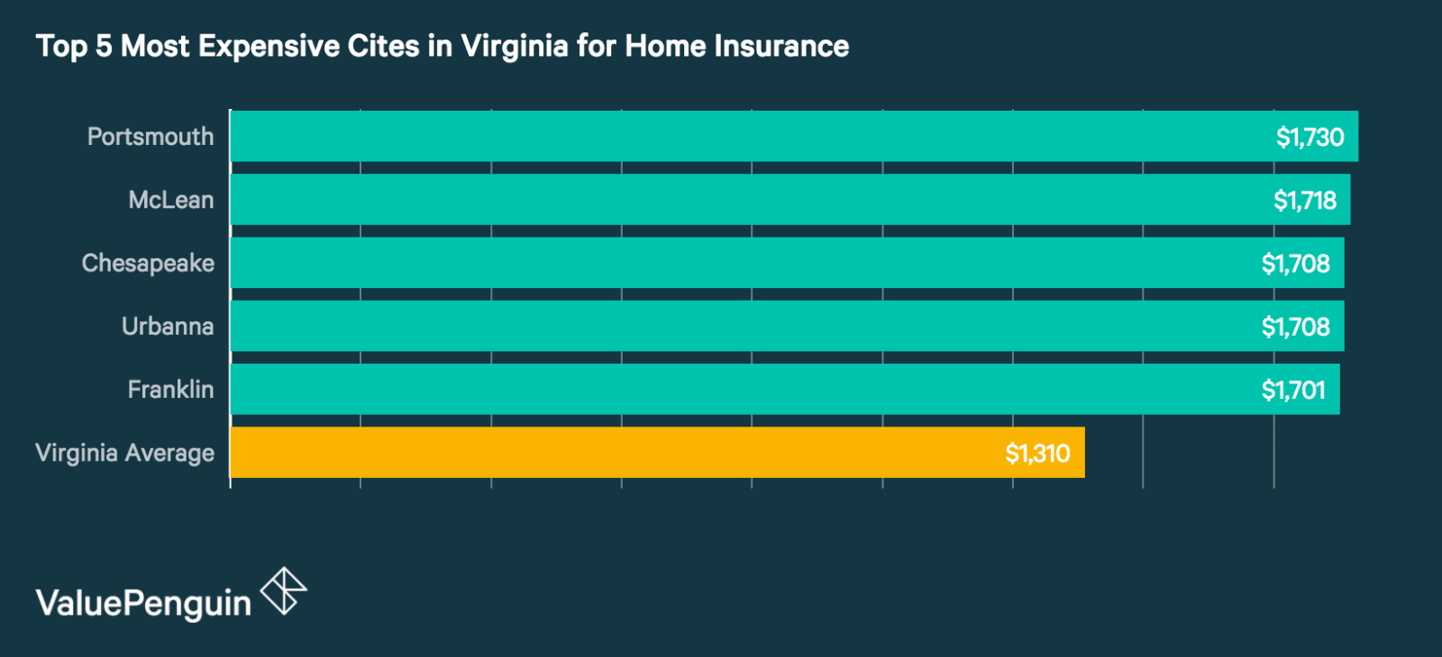 Top 5 Most Expensive Cities in Virginia for Homeowners Insurance