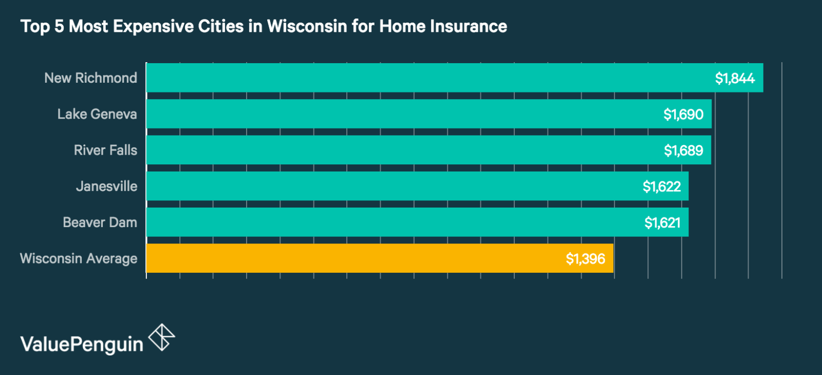 Top 5 Most Expensive Cities in Wisconsin for Homeowners Insurance