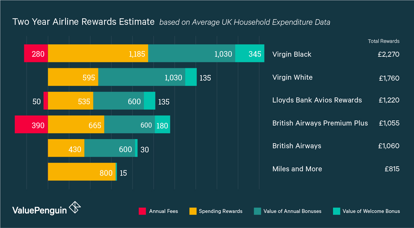 A graph showing the rewards over two years for the best UK air miles rewards credit cards, including British Airways Avios, Virgin Atlantic Flying Club, and Miles & More loyalty programs