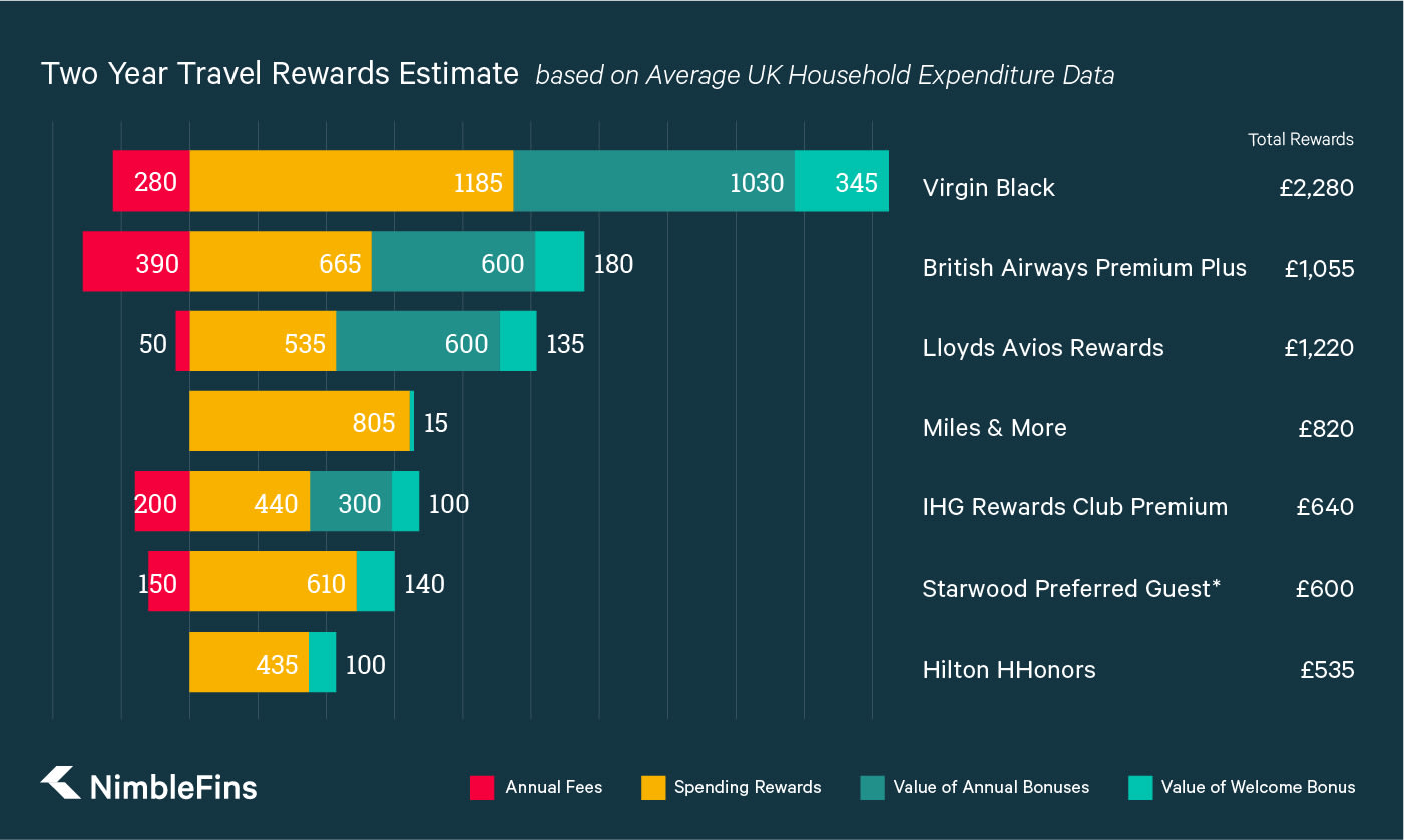 A graph comparing the rewards over two years for the best UK travel rewards credit cards.