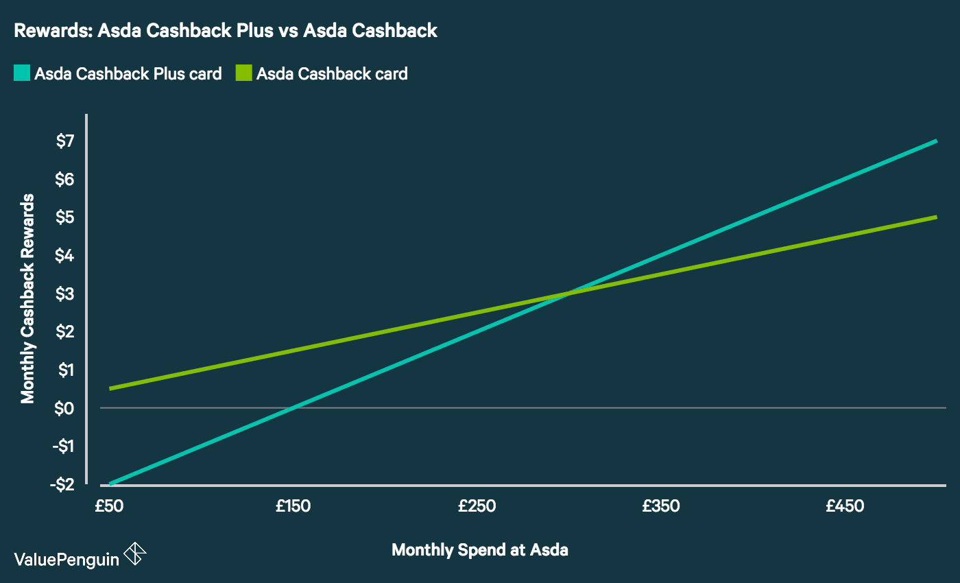 A graph showing the annual rewards on the Asda Cashback vs. Asda Cashback Plus credit cards, base on level on monthly spend