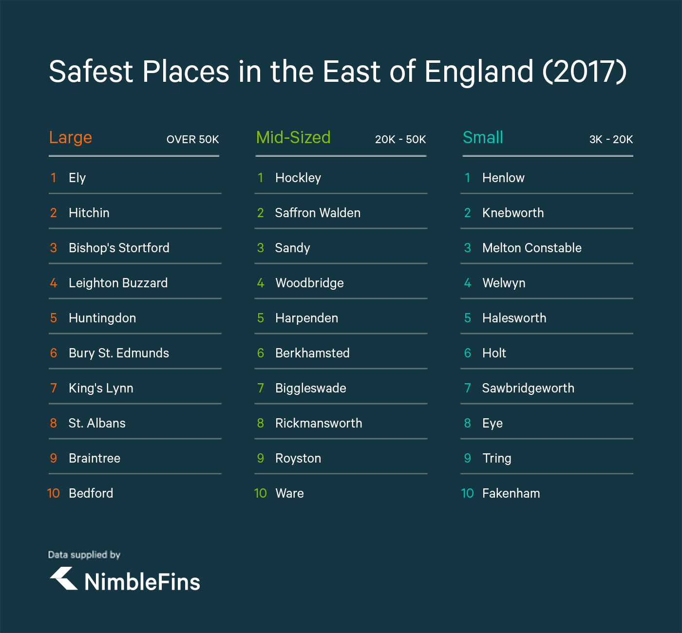 table showing safest towns in the East of England, UK, by small, medium and large towns