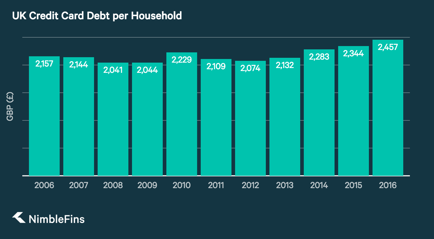 A graph showing the growth of credit card debt per household in the UK from 2006 until 2016