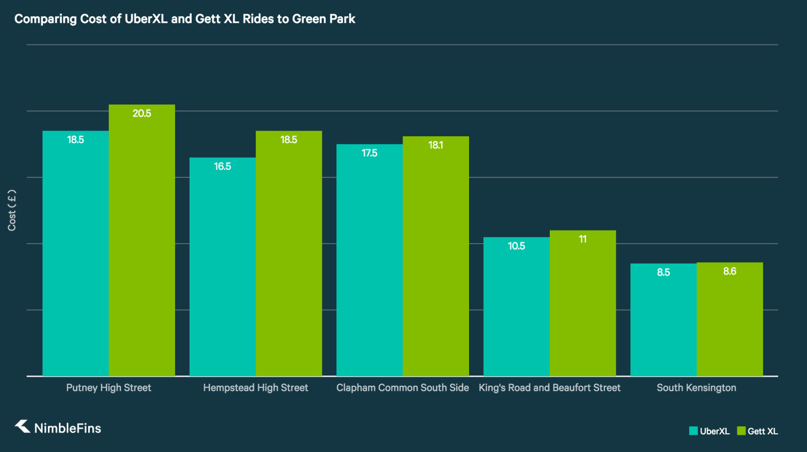 Chart comparing the cost of 6-seater UberXL and Gett XL in London