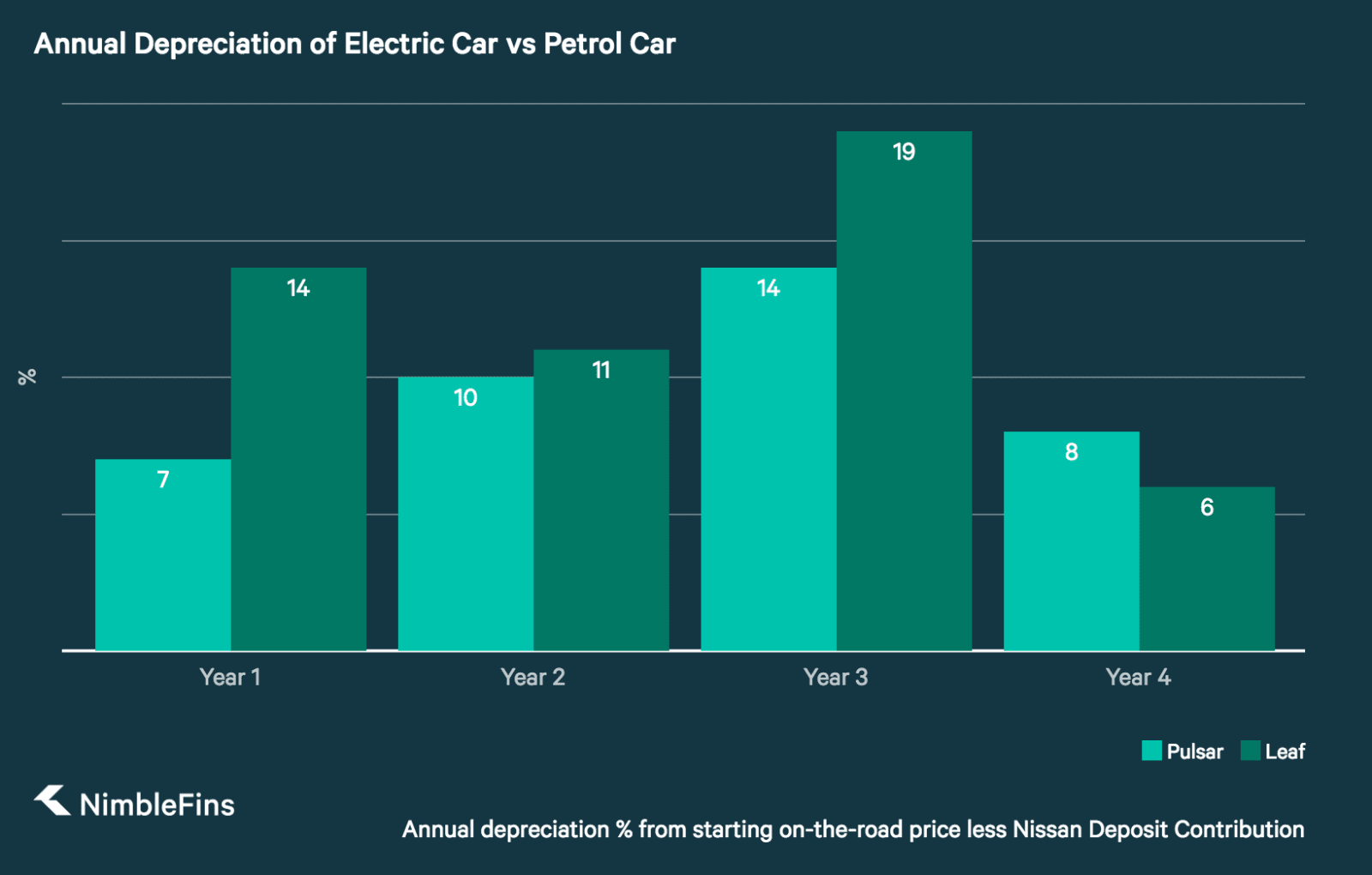 column chart showing annual depreciation of electric car Nissan Leaf vs ICE Nissan Pulsar in year 1, 2, 3 and 4
