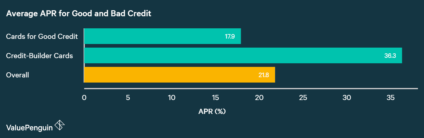 chart showing the difference in credit card APR for people with poor credit and good credit