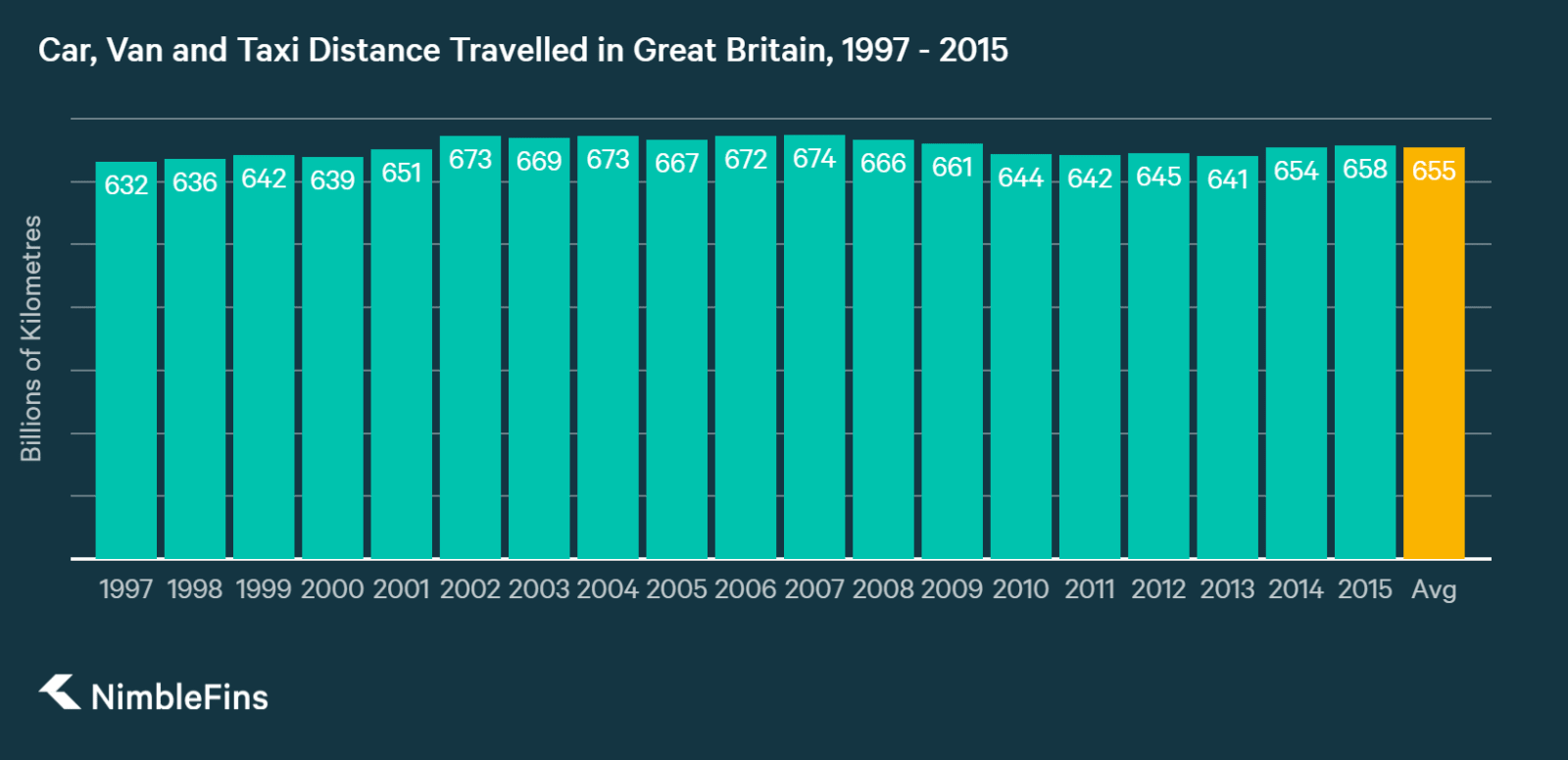 chart showing change in kilometres driven in Britain by cars, vans and taxis