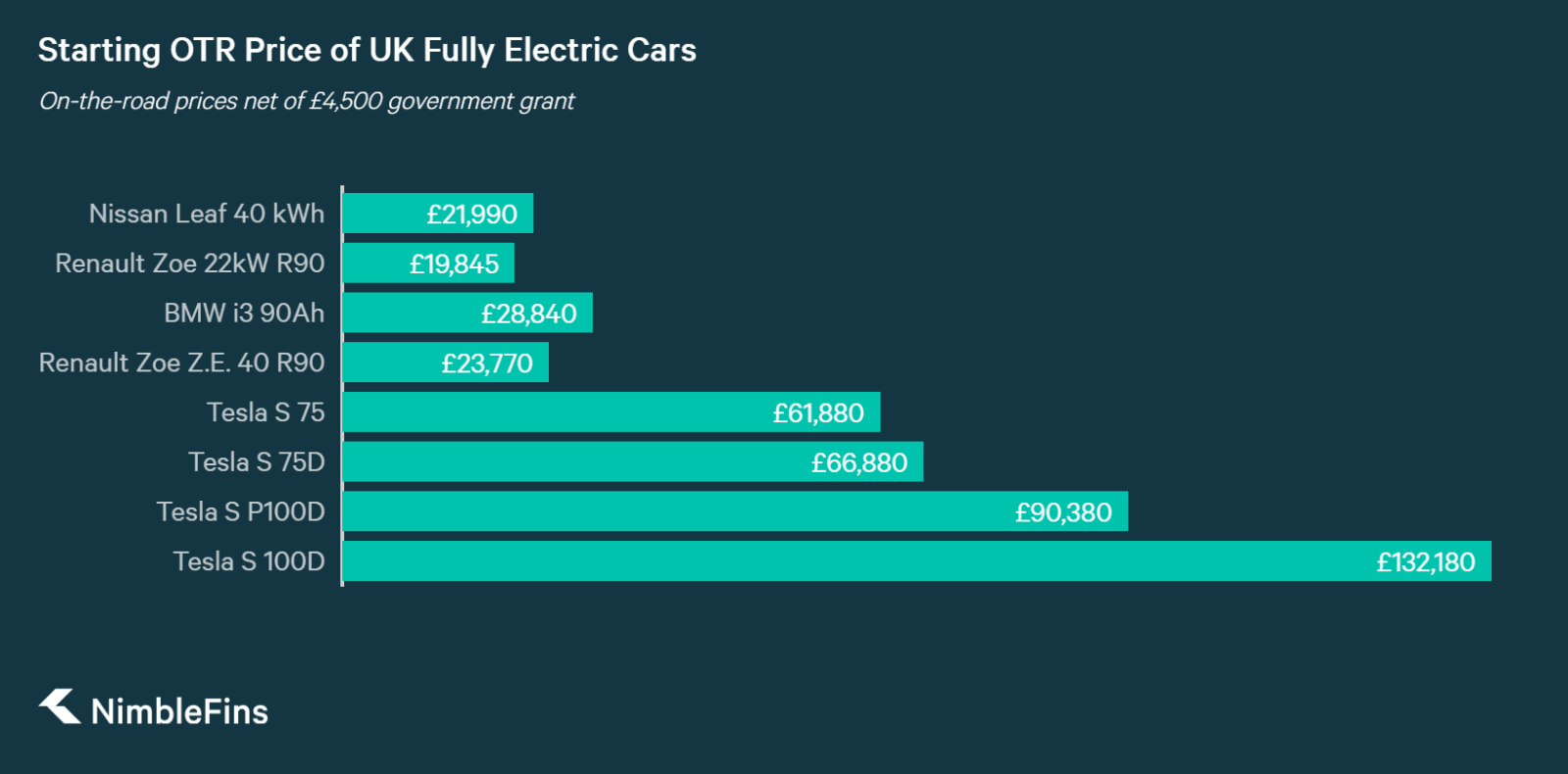 chart showing starting prices of electric cars