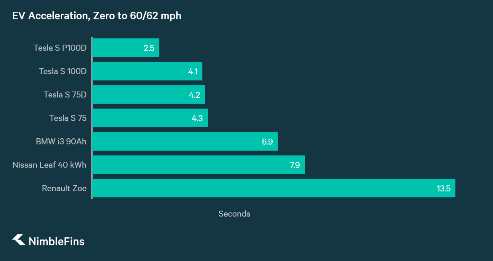 chart showing 0 to 60/62 mph for UK EVs