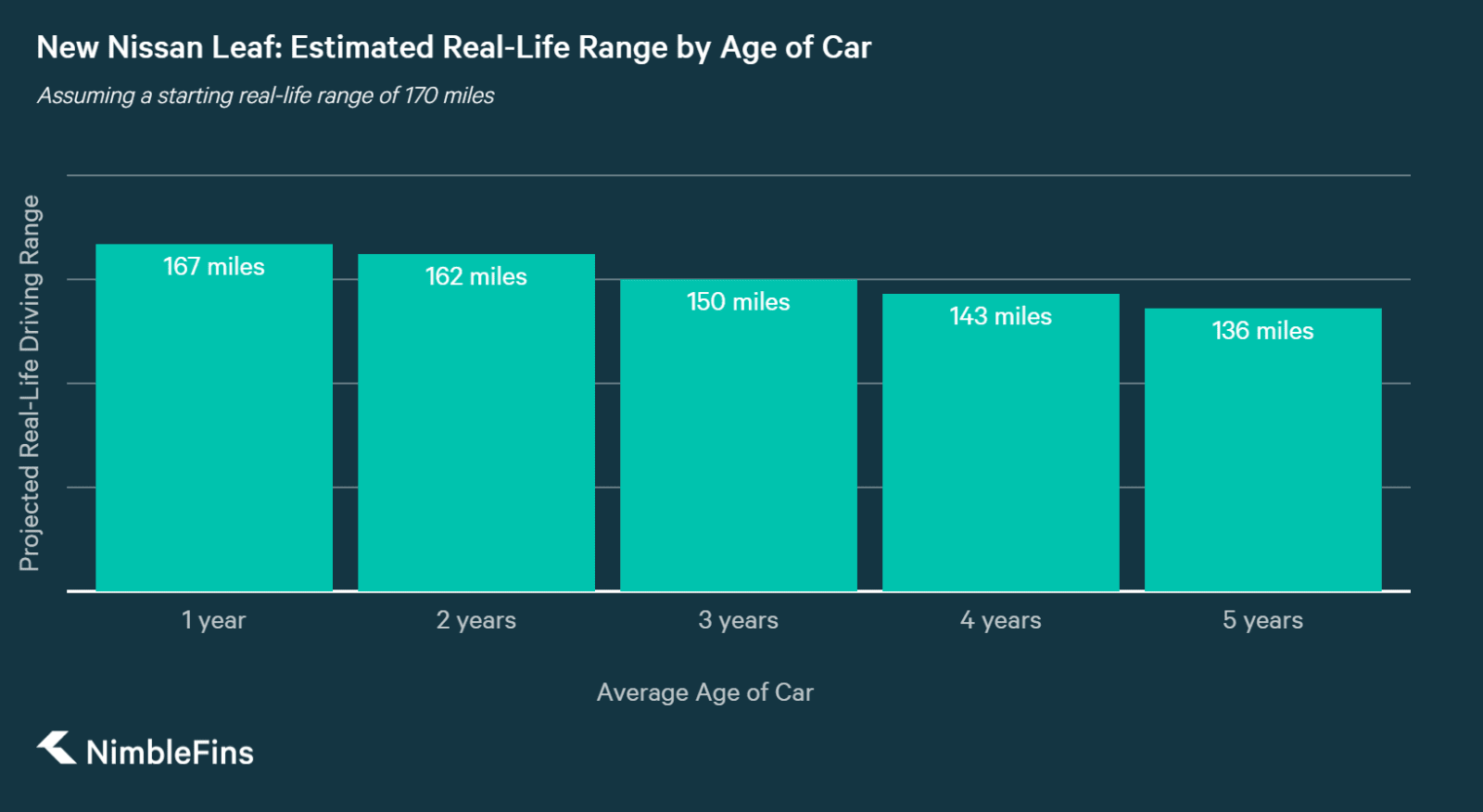 chart showing how far the new Nissan Leaf should drive as it gets older