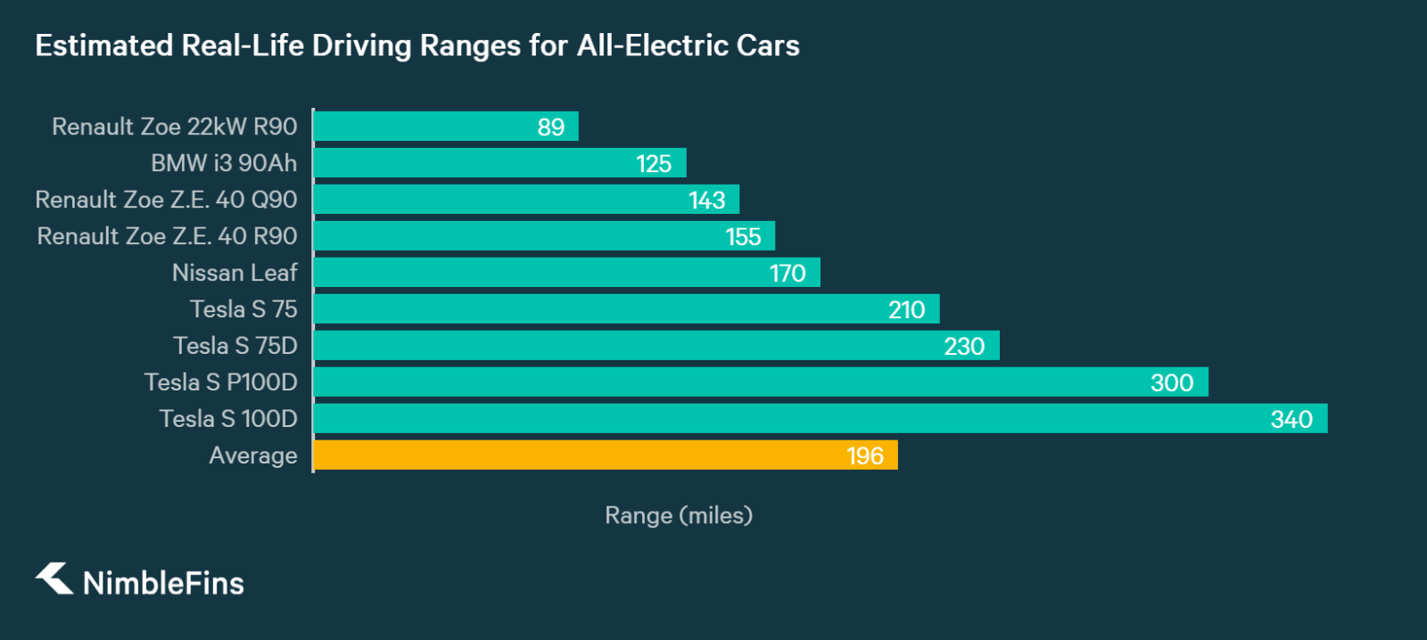 estimated ranges for all electric cars