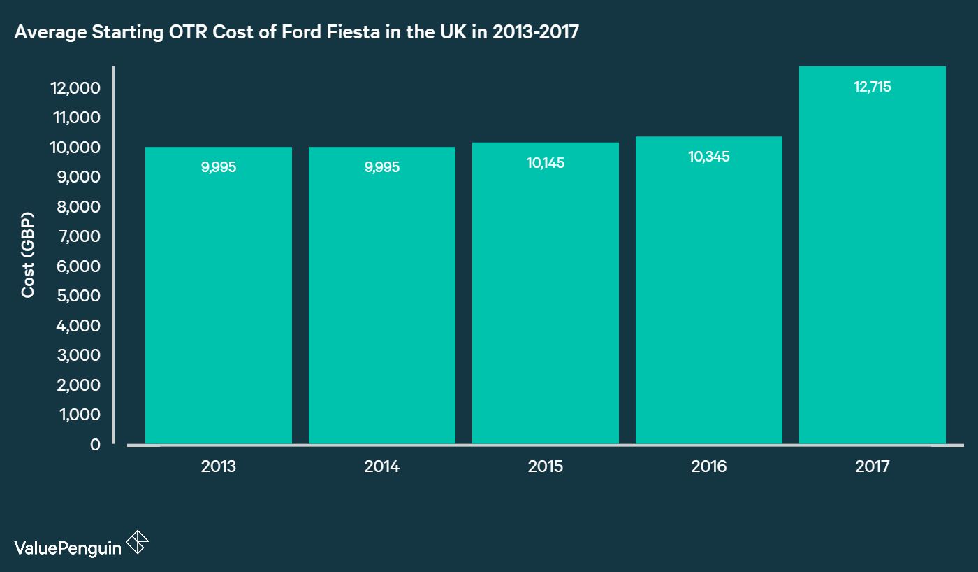 chart showing the average UK OTR cost of small car ford fiesta from 2013-2017