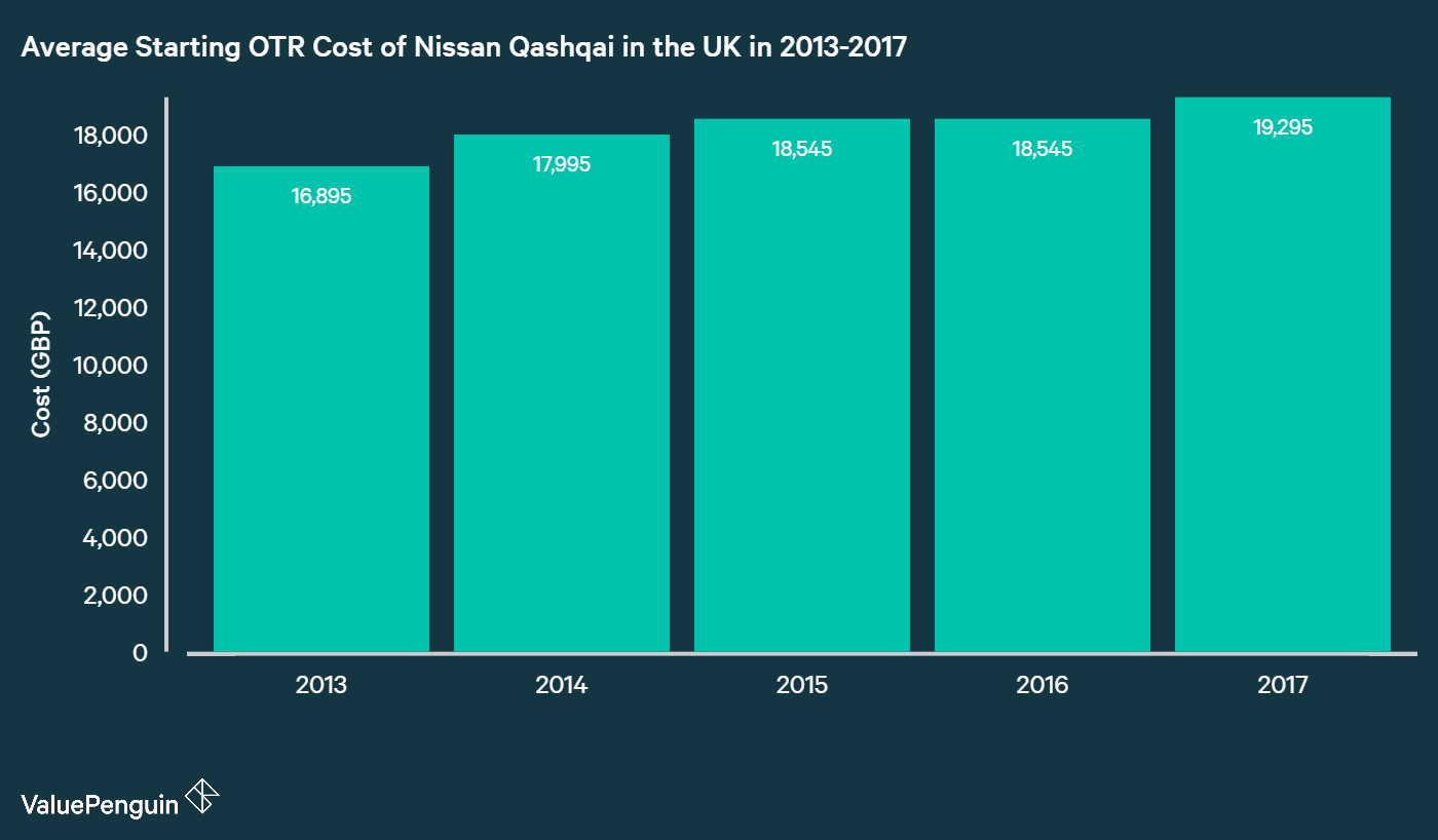 chart showing the average UK OTR cost of small SUV Nissan Qashqai from 2013-2017