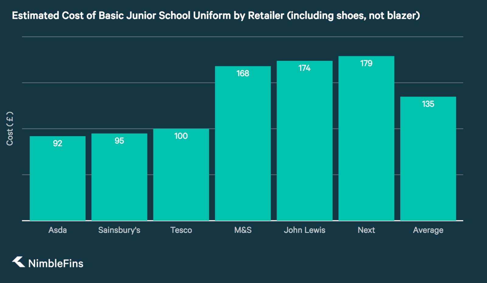 chart showing the Cost of Junior School Uniform at Major UK Retailers