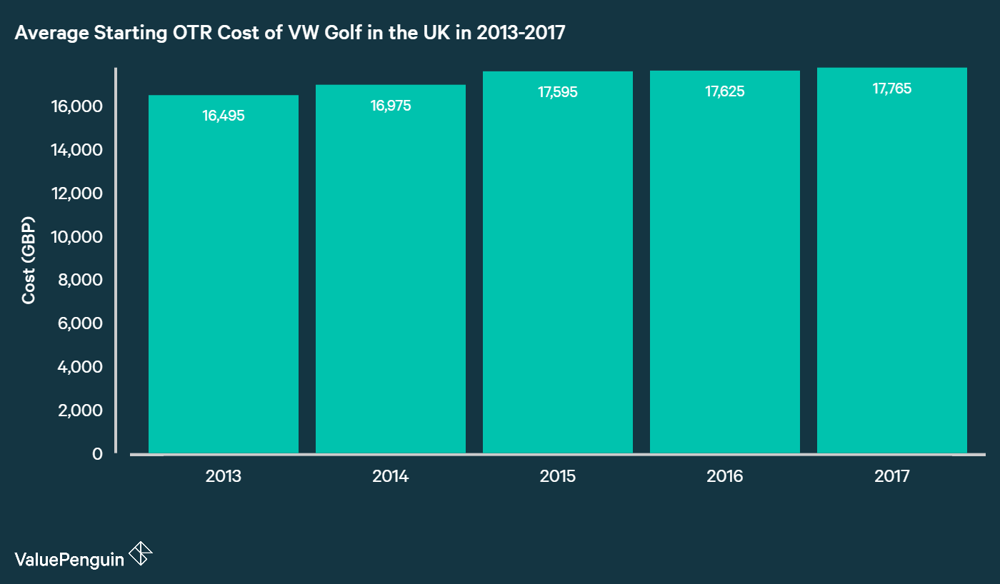 chart showing the average UK OTR cost of medium car vw golf from 2013-2017