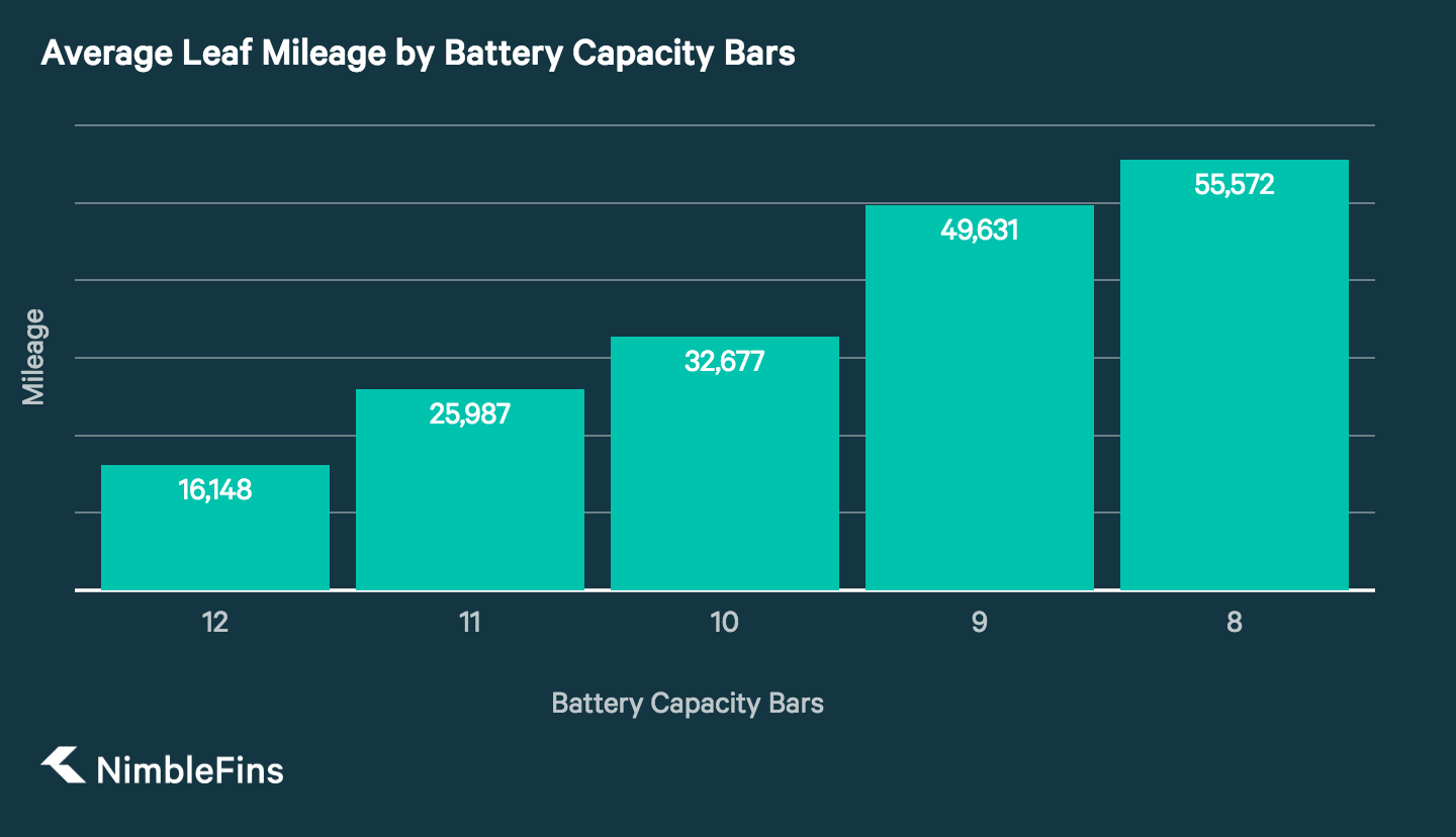 column chart showing average mileage on a Nissan leaf for battery capacity bars