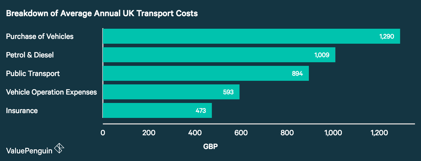 Chart showing breakdown of average UK household transportation costs, including purchase, petrol & diesel, insurance, public transport, etc.
