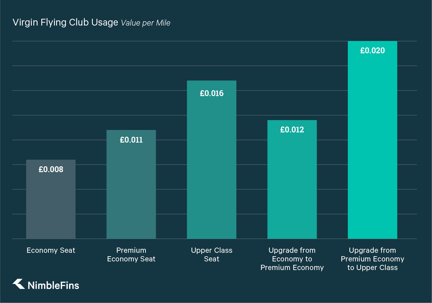 A chart showing the value of Virgin Flying Club Miles based on how you redeem them, seats or upgrades in Economy, Premium Economy, or Upper Class