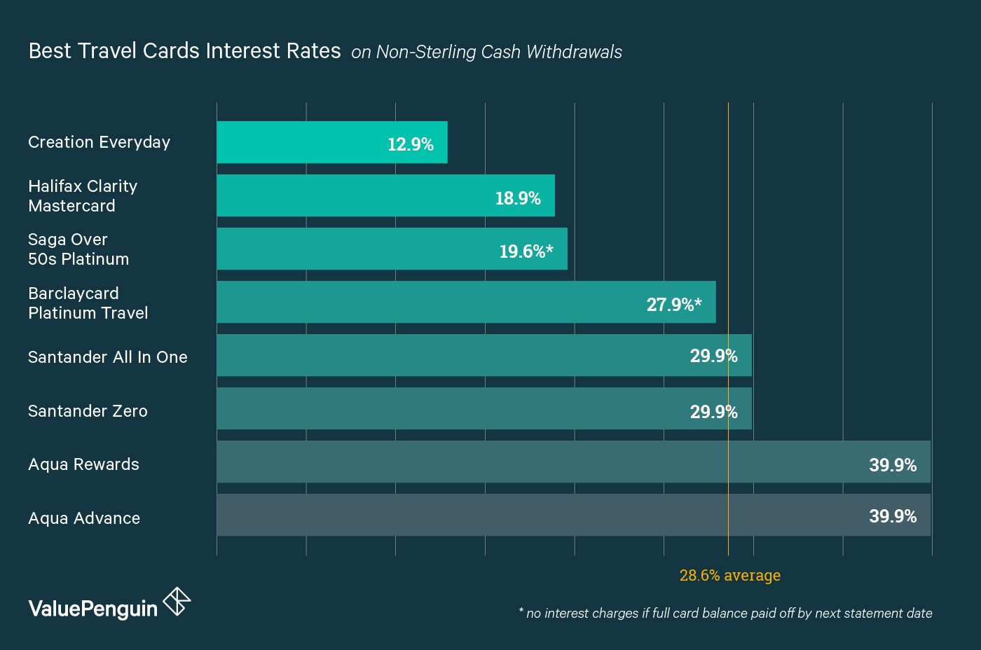 A chart comparing the interest rates on cash withdrawals for the best UK no-foreign-transaction-fee travel credit cards