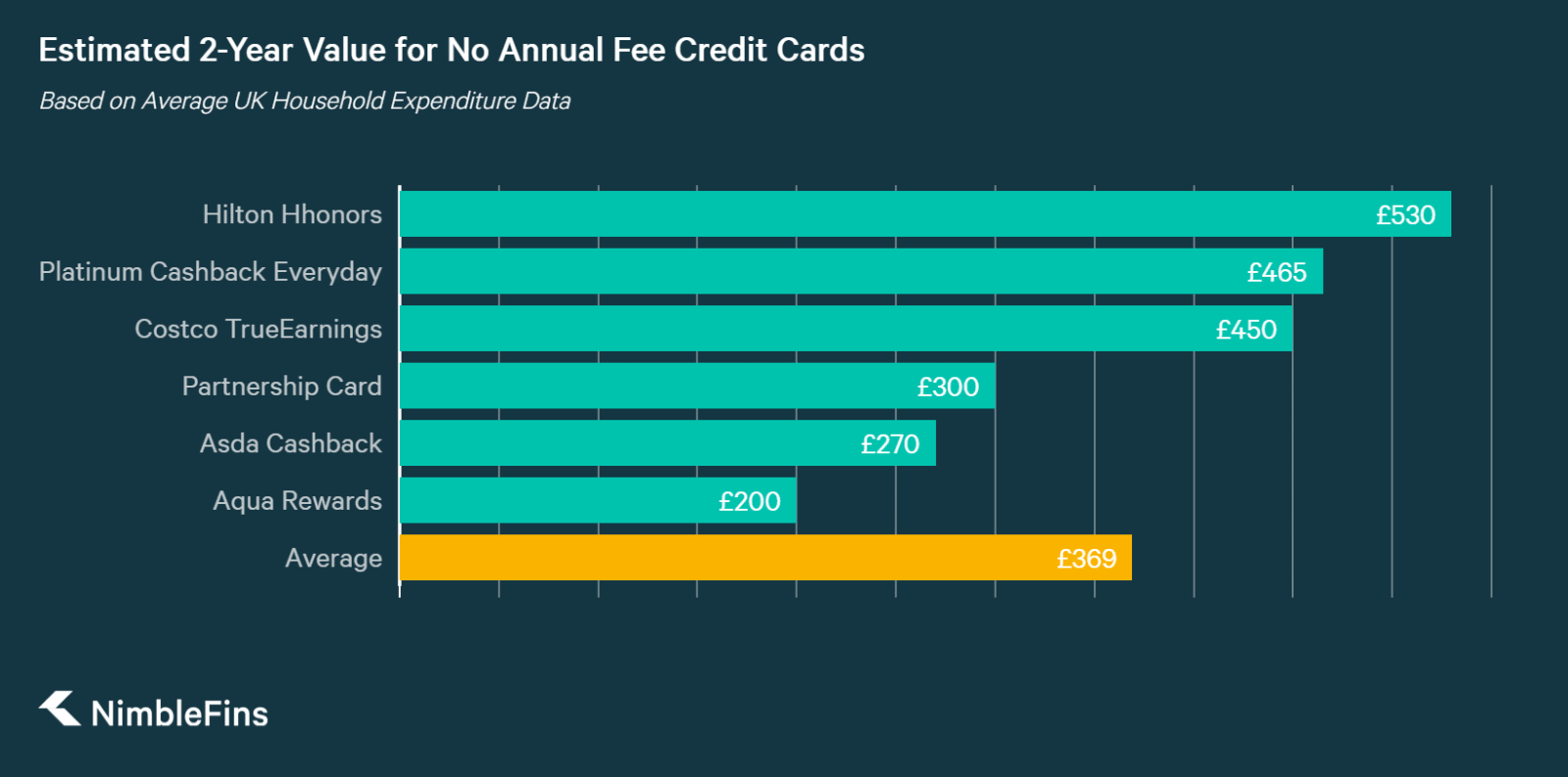 A graph comparing the estimated rewards over 2 years across the best no-annual-fee UK rewards credit cards