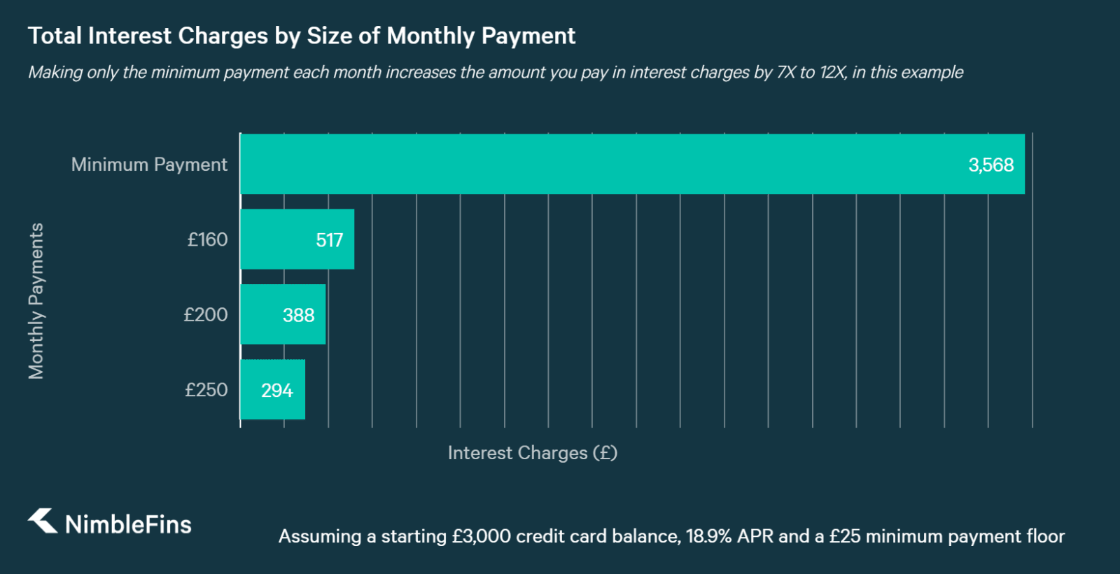 chart showing the difference in interest charges depending on the size of monthly payments