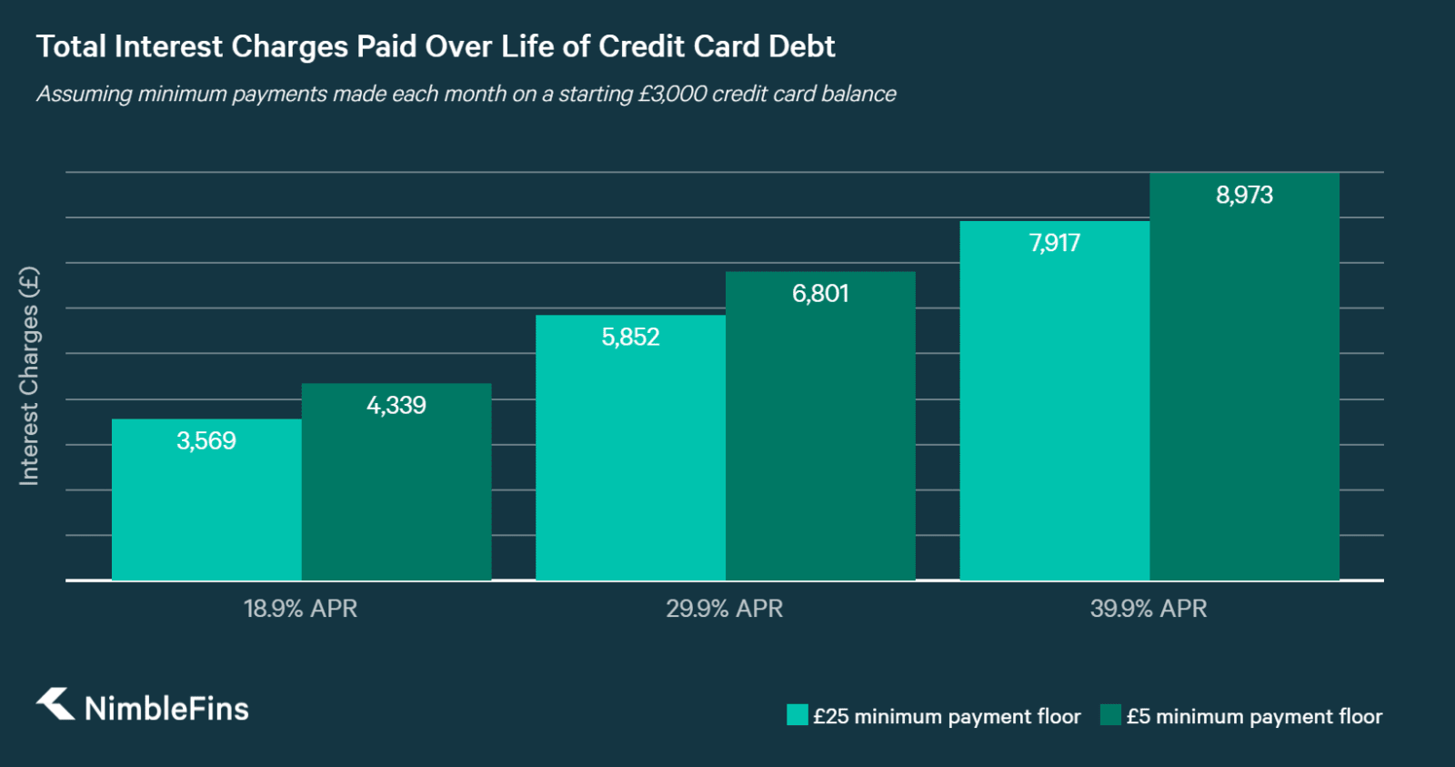 chart showing interest charges on credit cards when you only pay the minimum per month