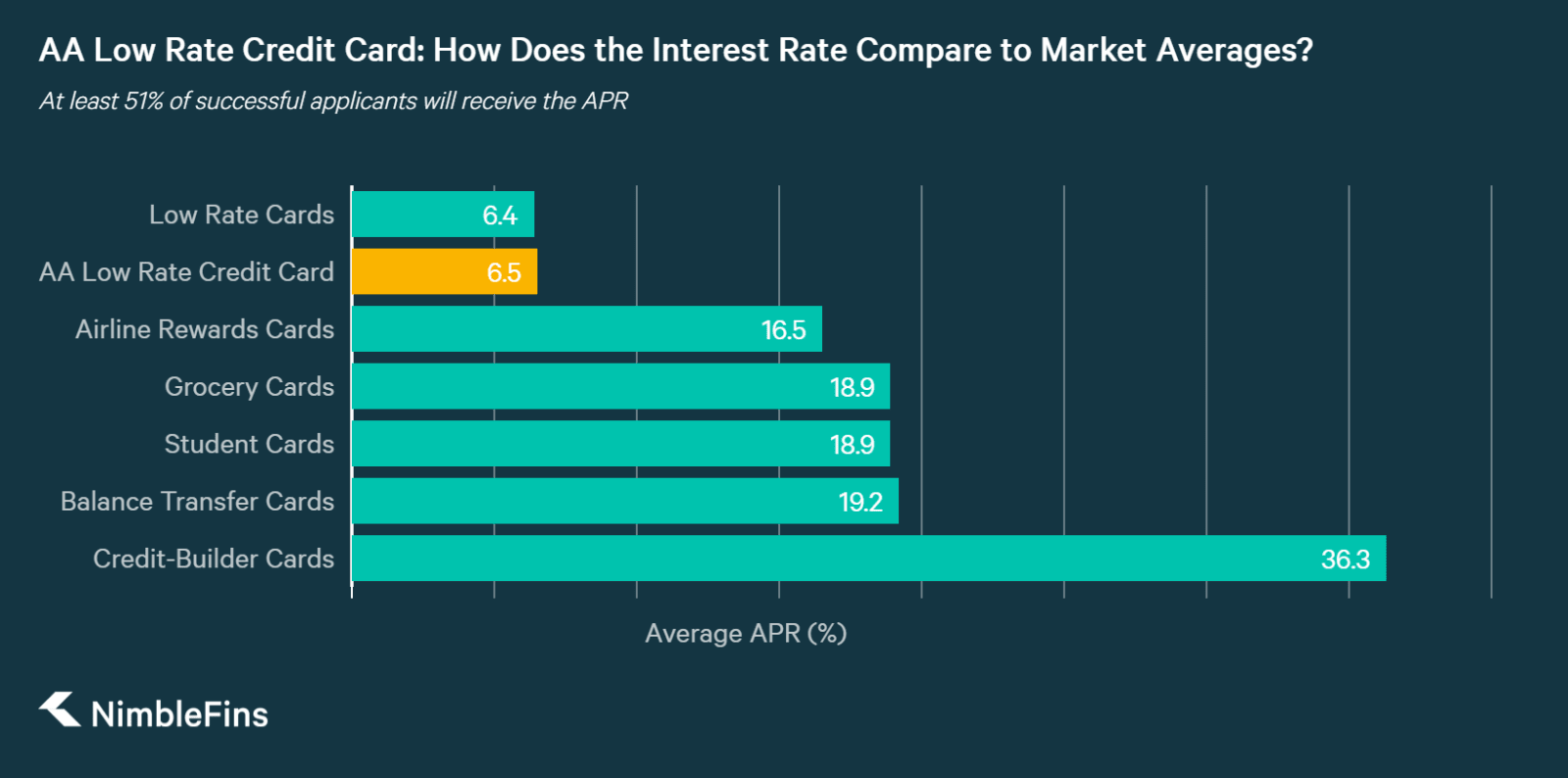 chart comparing the AA low rate interest rate to average interest rates