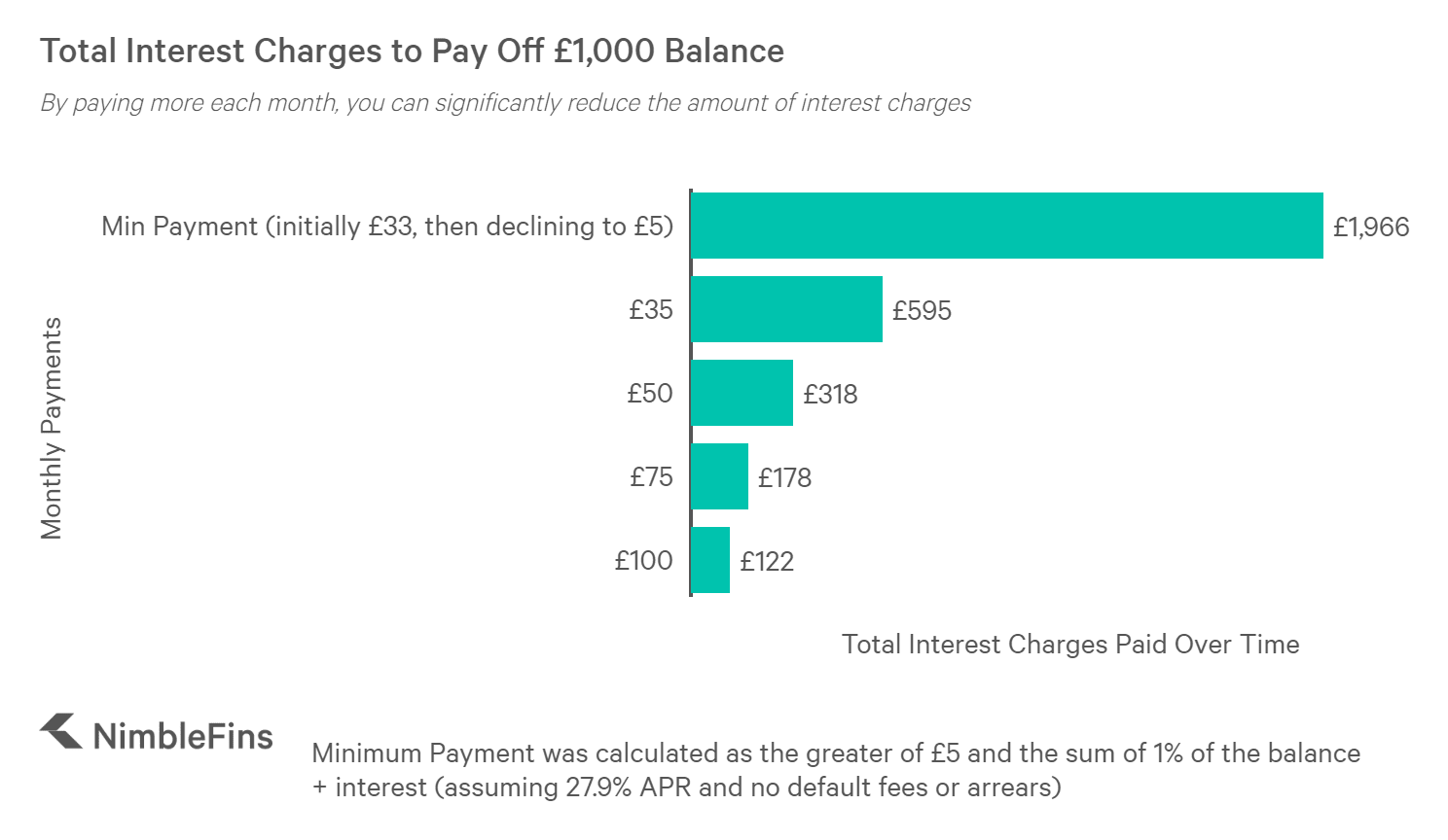 Chart showing how much interest would be due while paying back a £1,000 credit card balance at 27.9%, by monthly payment amount