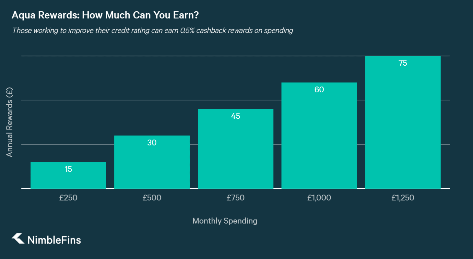 chart showing what you can earn on the aqua reward credit card