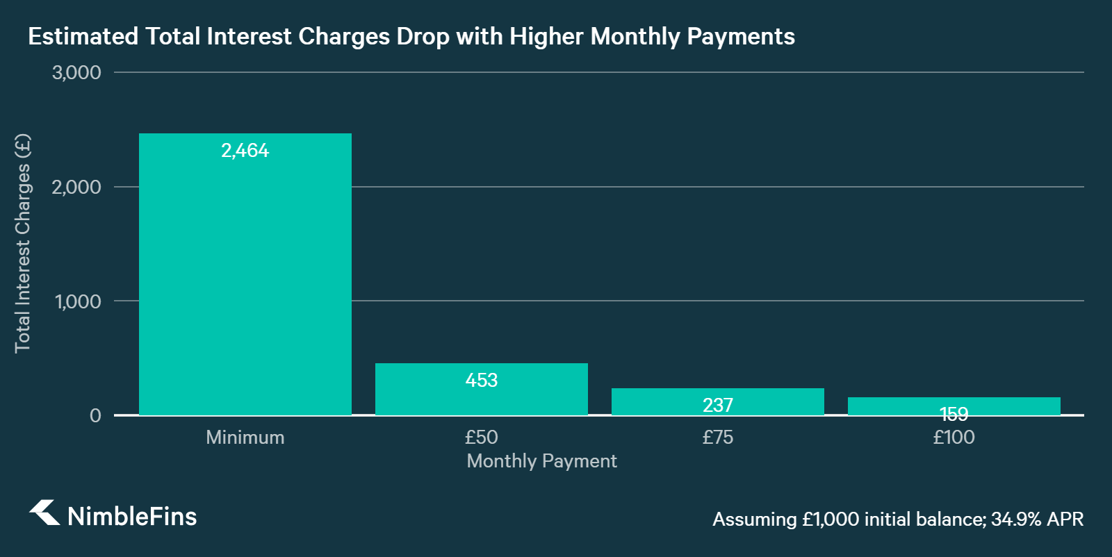 chart showing how larger monthly payments means less overall interest credit card charges
