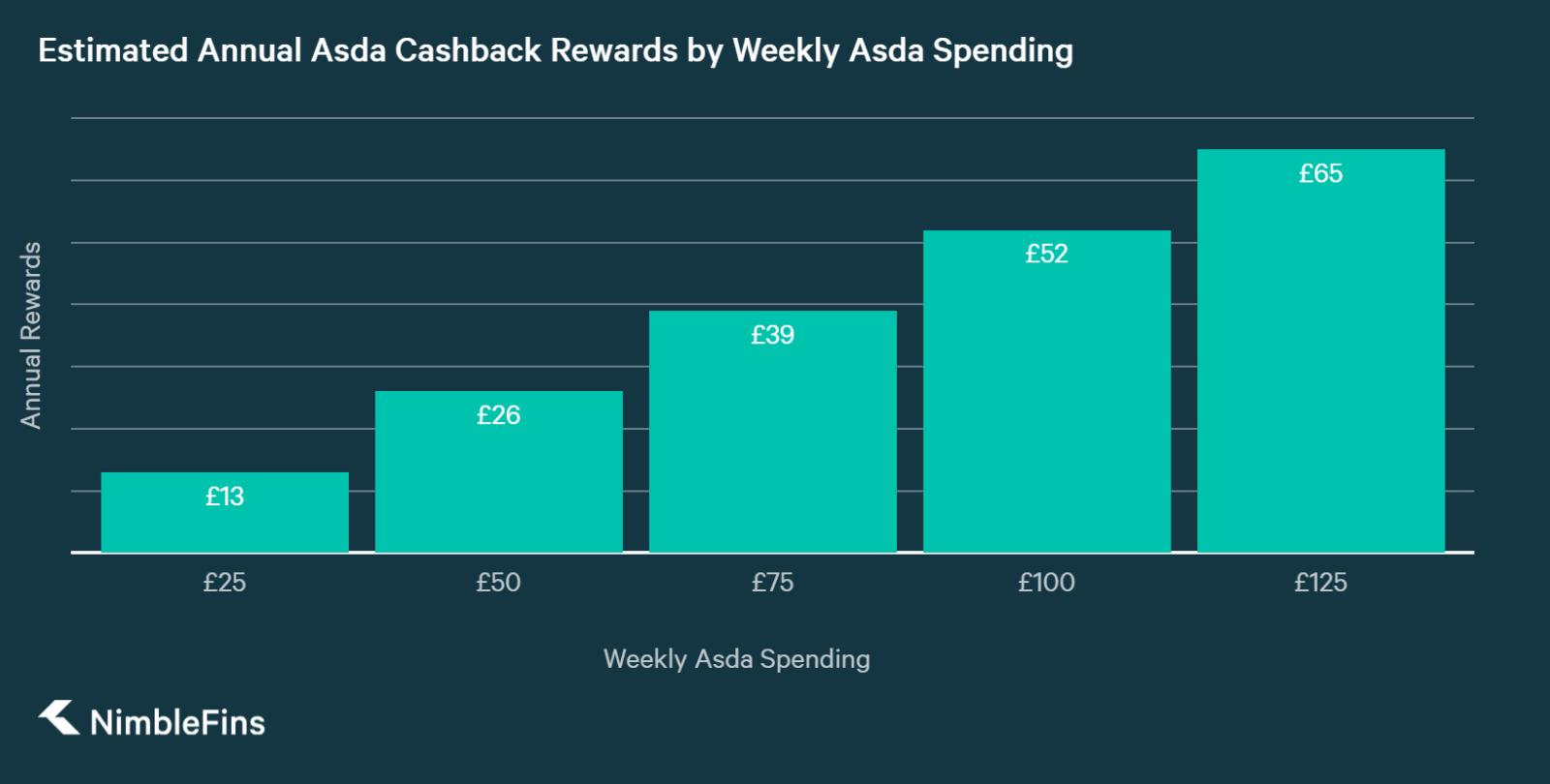 chart showing Potential Rewards on Asda Cashback Card Based on Weekly Asda Spending