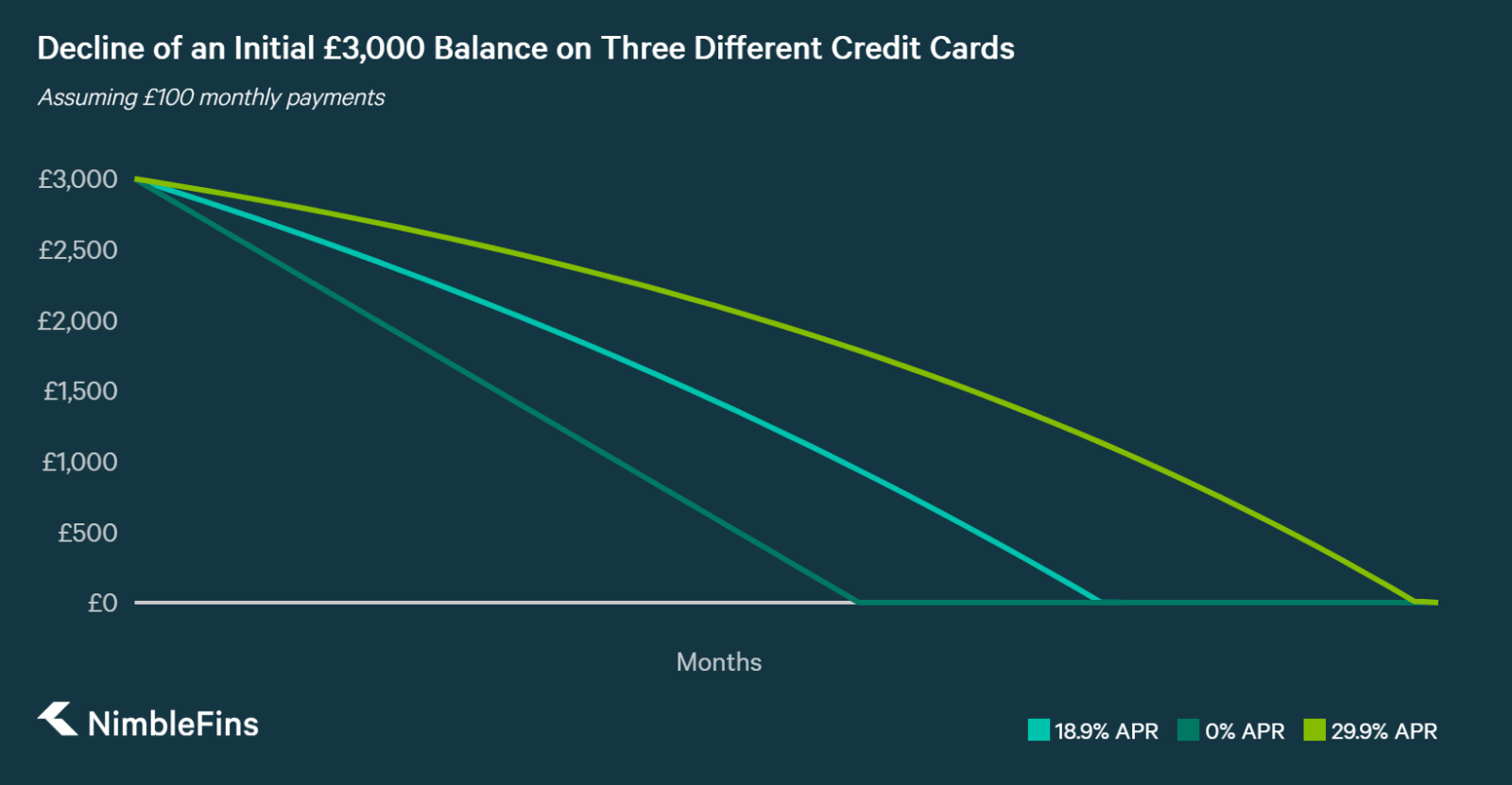 A graph showing Paying Down a £3,000 Balance on a three different cards, with interest rates of 0%, 18.9%, and 29.9%, through £100 monthly payments.