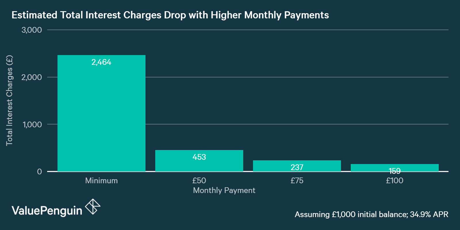 Chart showing How Total Interest Drops with Larger Monthly Payments