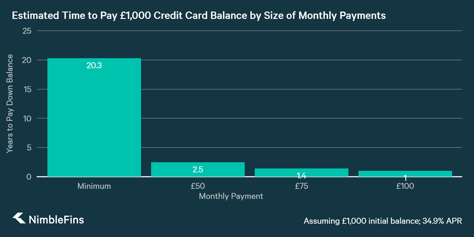 Chart showing How Time to be Debt Free Drops with Larger Monthly Payments