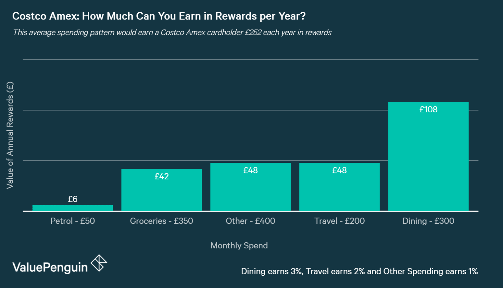 chart showing annual rewards on the Costco American Express Credit Card